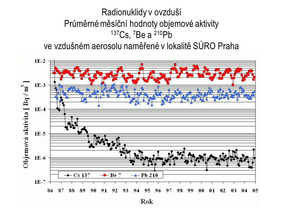 66 Radionuklidy v ovzduší Průměrné měsíční hodnoty objemové aktivity 137 Cs, 7 Be a 210 Pb ve vzdušném aerosolu naměřené v lokalitě SÚRO Praha