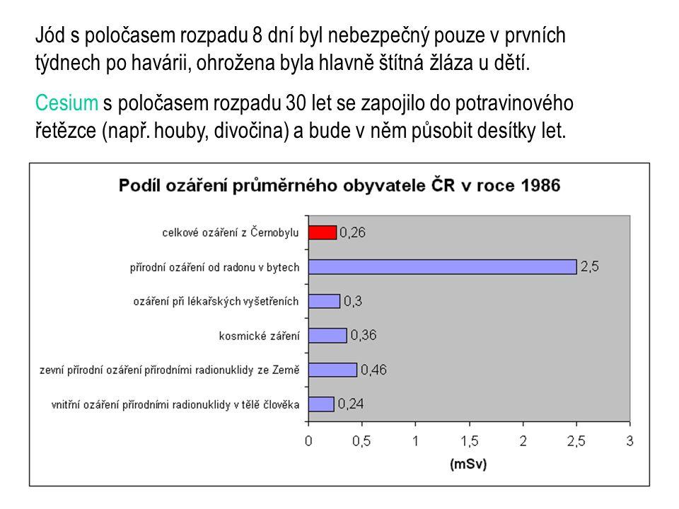88 Jód s poločasem rozpadu 8 dní byl nebezpečný pouze v prvních týdnech po havárii, ohrožena byla hlavně štítná žláza u dětí.