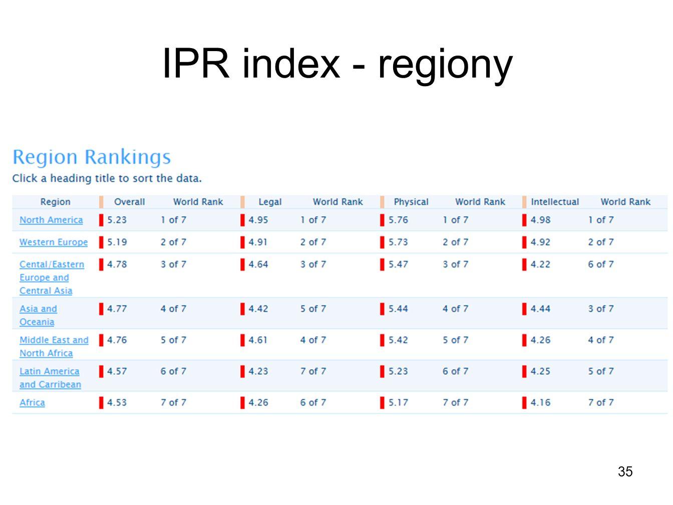 IPR index - regiony 35