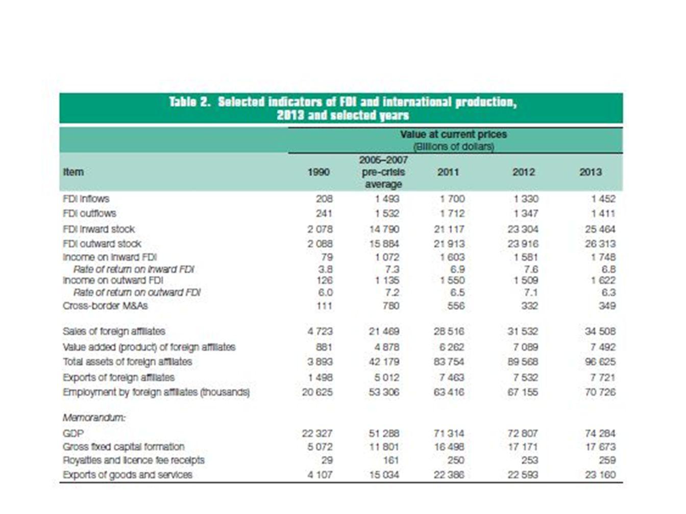 Investoři Nadnárodní společnosti Jsou hnacím motorem zahraničních investic (TNCs, MNCs, MNEs) 65 000 společností s téměř 900 000 poboček) Suverénní investiční fondy (SWF) Ze zemí se silným exportem (rozpočtové přebytky) – obavy ze zneužití jako politických nástrojů (odhady kolem 2,5 - 4 bil.