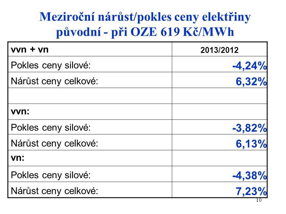 10 Meziroční nárůst/pokles ceny elektřiny původní - při OZE 619 Kč/MWh vvn + vn 2013/2012 Pokles ceny silové: -4,24% Nárůst ceny celkové: 6,32% vvn: P