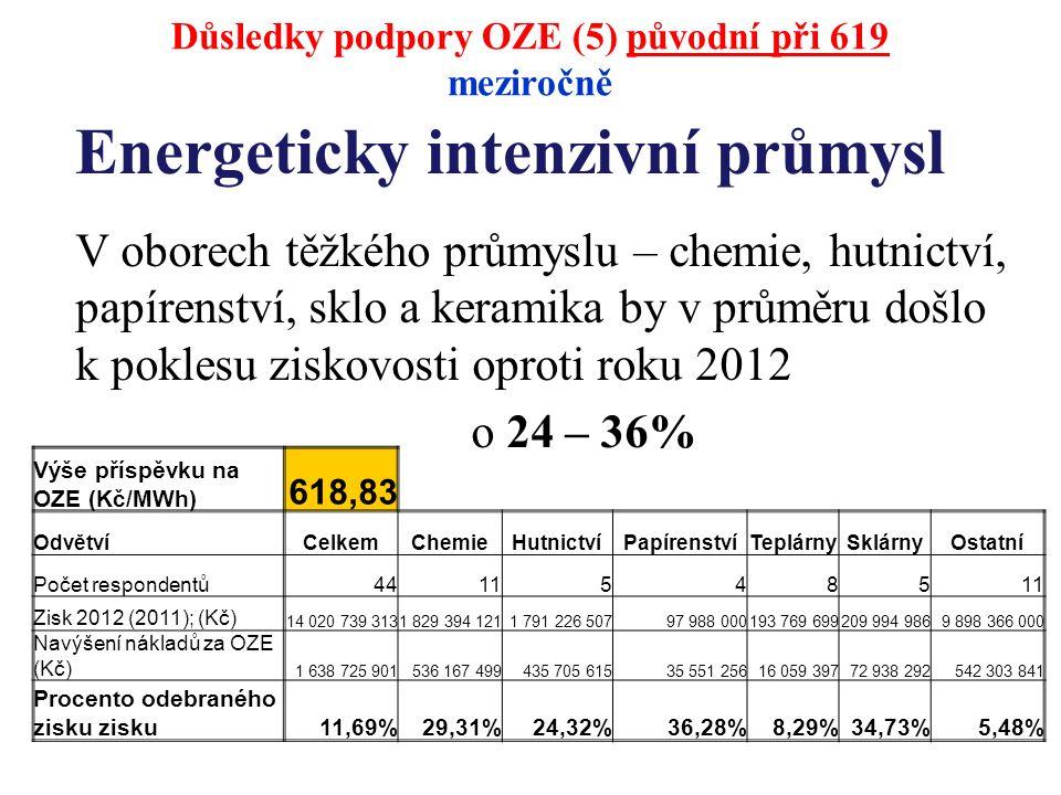 Energeticky intenzivní průmysl V oborech těžkého průmyslu – chemie, hutnictví, papírenství, sklo a keramika by v průměru došlo k poklesu ziskovosti oproti roku 2012 o 24 – 36% Výše příspěvku na OZE (Kč/MWh) 618,83 OdvětvíCelkemChemieHutnictvíPapírenstvíTeplárnySklárnyOstatní Počet respondentů44115485 Zisk 2012 (2011); (Kč) 14 020 739 3131 829 394 1211 791 226 50797 988 000193 769 699209 994 9869 898 366 000 Navýšení nákladů za OZE (Kč) 1 638 725 901536 167 499435 705 61535 551 25616 059 39772 938 292542 303 841 Procento odebraného zisku zisku11,69%29,31%24,32%36,28%8,29%34,73%5,48% Důsledky podpory OZE (5) původní při 619 meziročně