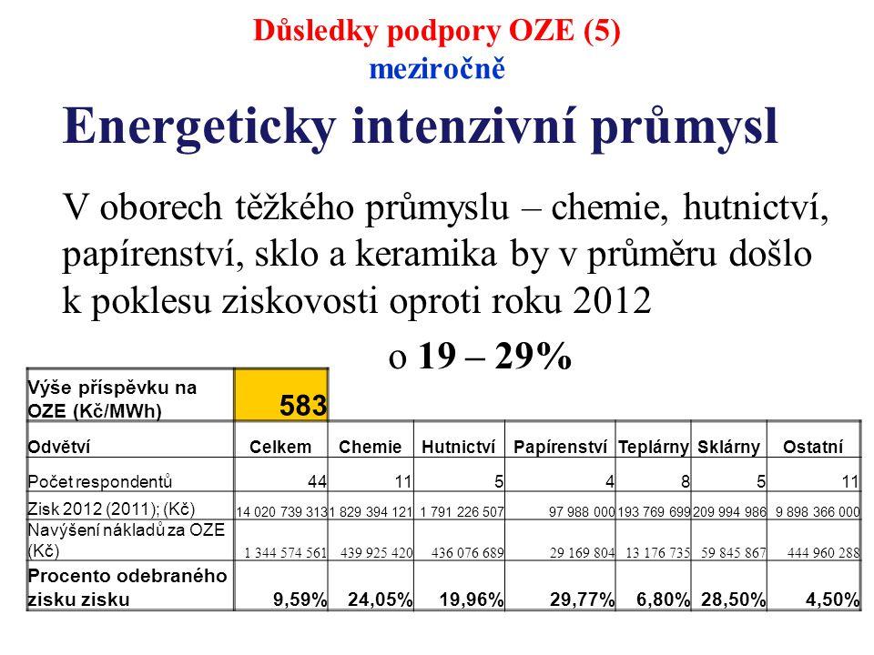Energeticky intenzivní průmysl V oborech těžkého průmyslu – chemie, hutnictví, papírenství, sklo a keramika by v průměru došlo k poklesu ziskovosti oproti roku 2012 o 19 – 29% Výše příspěvku na OZE (Kč/MWh) 583 OdvětvíCelkemChemieHutnictvíPapírenstvíTeplárnySklárnyOstatní Počet respondentů44115485 Zisk 2012 (2011); (Kč) 14 020 739 3131 829 394 1211 791 226 50797 988 000193 769 699209 994 9869 898 366 000 Navýšení nákladů za OZE (Kč) 1 344 574 561439 925 420436 076 68929 169 80413 176 73559 845 867444 960 288 Procento odebraného zisku zisku9,59%24,05%19,96%29,77%6,80%28,50%4,50% Důsledky podpory OZE (5) meziročně