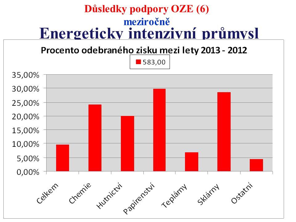 Energeticky intenzivní průmysl Důsledky podpory OZE (6) meziročně