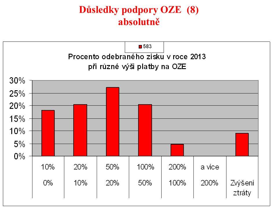108 Důsledky podpory OZE (8) absolutně