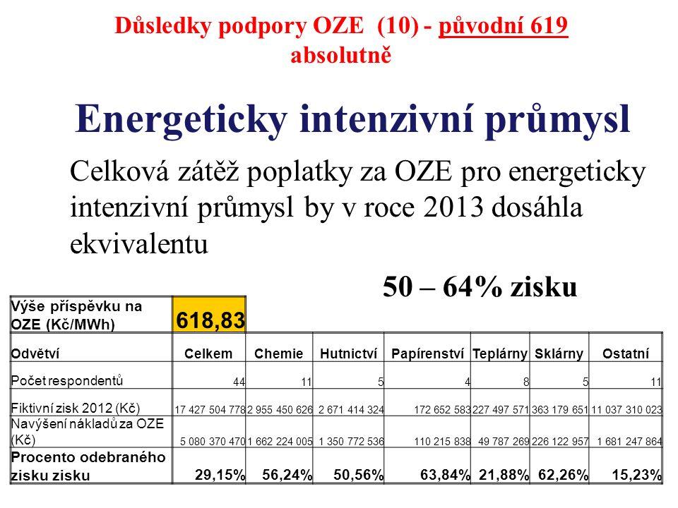 Energeticky intenzivní průmysl Celková zátěž poplatky za OZE pro energeticky intenzivní průmysl by v roce 2013 dosáhla ekvivalentu 50 – 64% zisku Výše příspěvku na OZE (Kč/MWh) 618,83 OdvětvíCelkemChemieHutnictvíPapírenstvíTeplárnySklárnyOstatní Počet respondentů 44115485 Fiktivní zisk 2012 (Kč) 17 427 504 7782 955 450 6262 671 414 324172 652 583227 497 571363 179 65111 037 310 023 Navýšení nákladů za OZE (Kč) 5 080 370 4701 662 224 0051 350 772 536110 215 83849 787 269226 122 9571 681 247 864 Procento odebraného zisku zisku29,15%56,24%50,56%63,84%21,88%62,26%15,23% Důsledky podpory OZE (10) - původní 619 absolutně