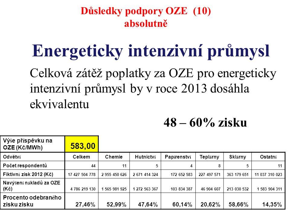 Energeticky intenzivní průmysl Celková zátěž poplatky za OZE pro energeticky intenzivní průmysl by v roce 2013 dosáhla ekvivalentu 48 – 60% zisku Důsledky podpory OZE (10) absolutně Vý š e př í spěvku na OZE (Kč/MWh) 583,00 Odvětv í CelkemChemieHutnictv í Pap í renstv í Tepl á rnySkl á rnyOstatn í Počet respondentů 44115485 Fiktivn í zisk 2012 (Kč) 17 427 504 7782 955 450 6262 671 414 324172 652 583227 497 571363 179 65111 037 310 023 Navý š en í n á kladů za OZE (Kč) 4 786 219 1301 565 981 9251 272 563 367103 834 38746 904 607213 030 5321 583 904 311 Procento odebran é ho zisku zisku27,46%52,99%47,64%60,14%20,62%58,66%14,35%