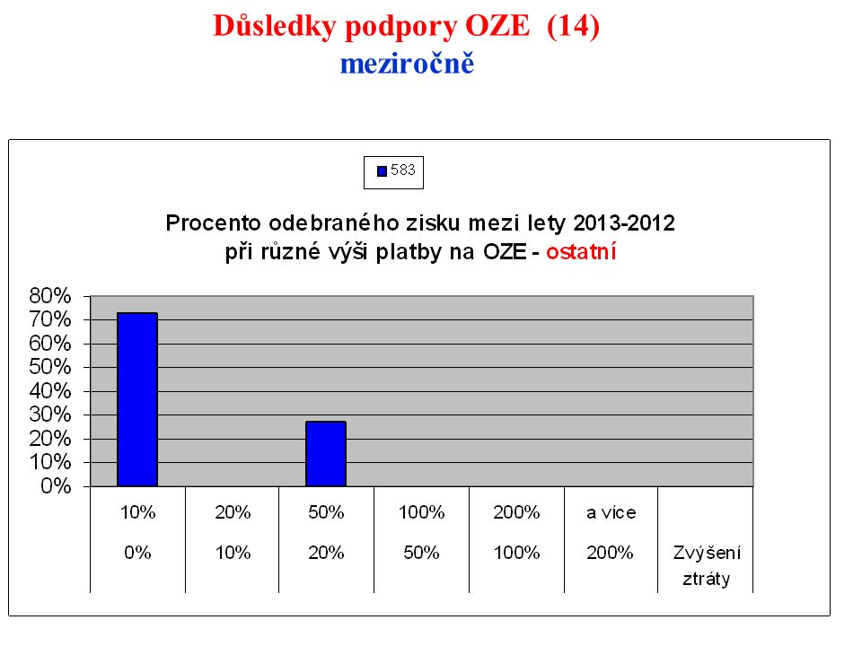115 Důsledky podpory OZE (14) meziročně