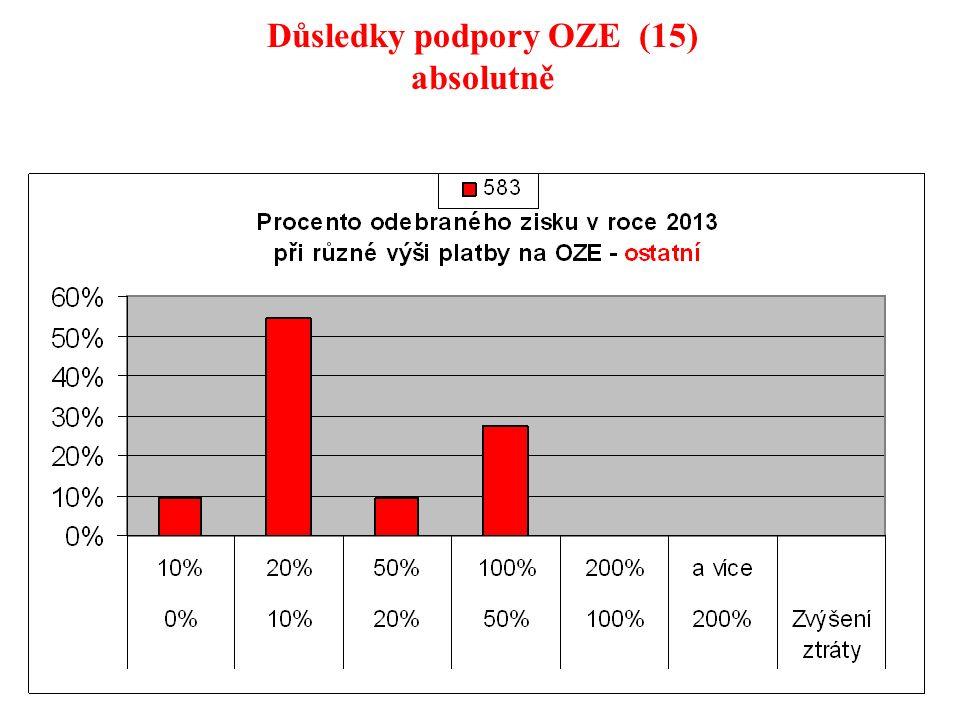 116 Důsledky podpory OZE (15) absolutně
