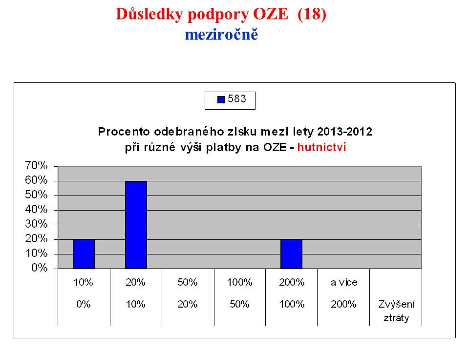 119 Důsledky podpory OZE (18) meziročně