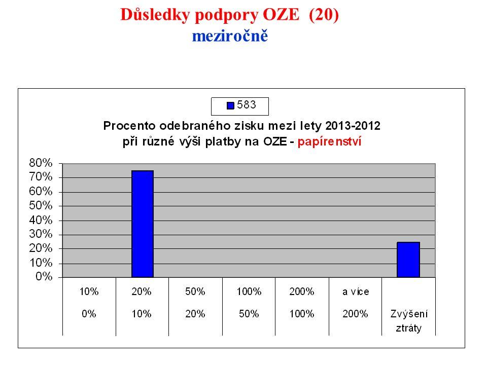 121 Důsledky podpory OZE (20) meziročně