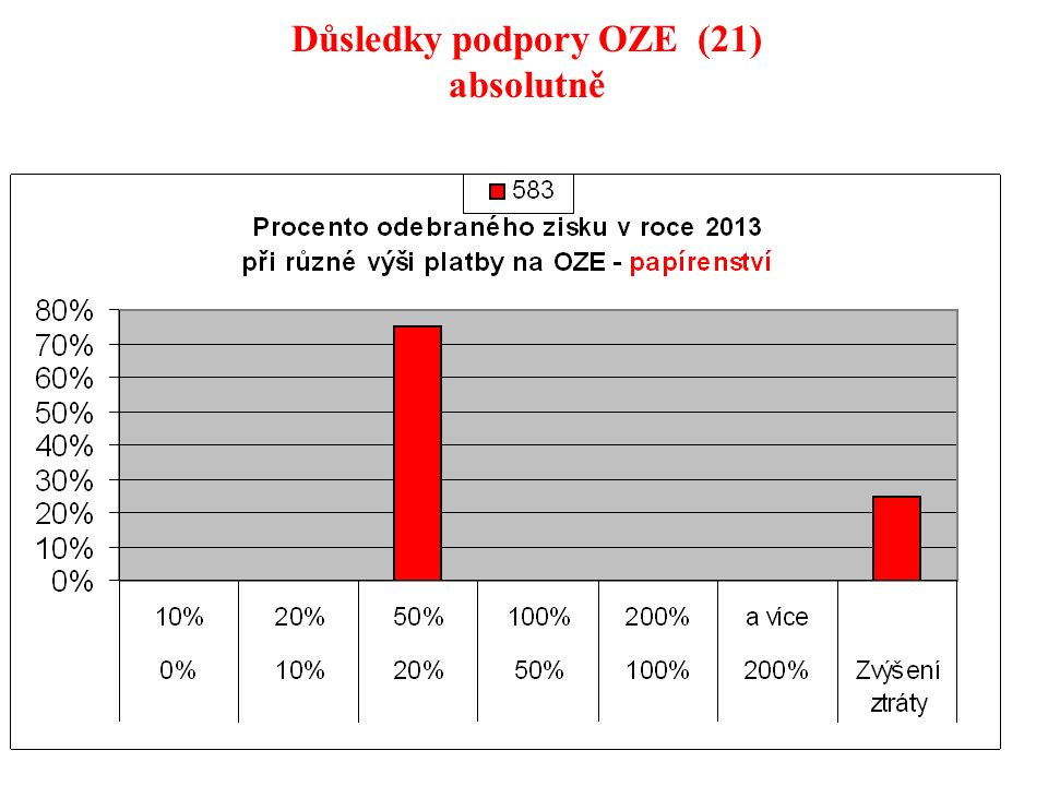 122 Důsledky podpory OZE (21) absolutně