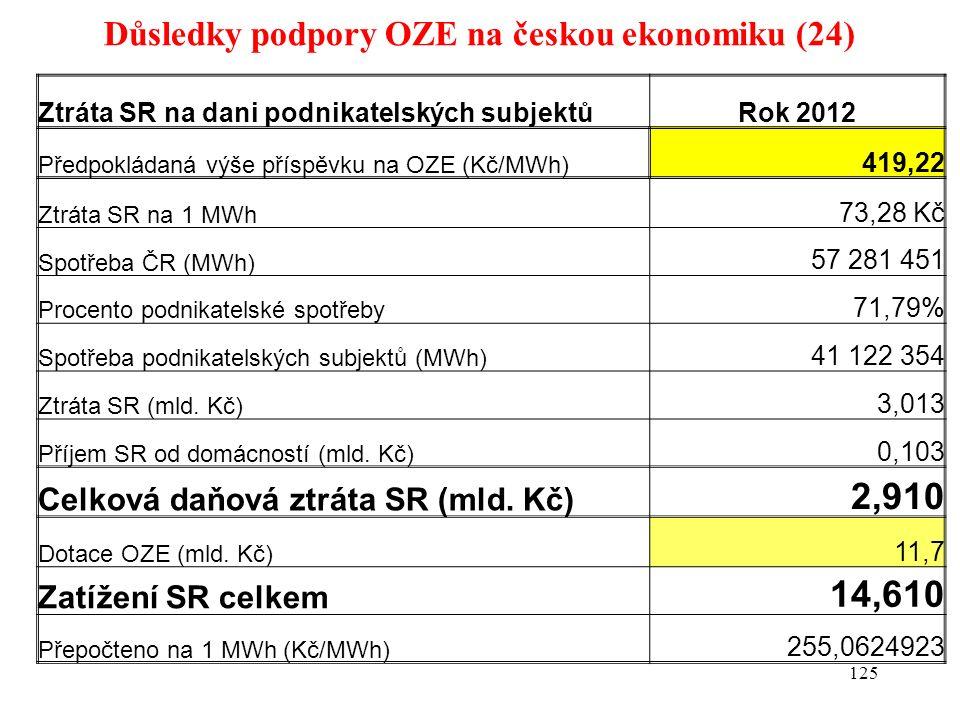 Důsledky podpory OZE na českou ekonomiku (24) 125 Ztráta SR na dani podnikatelských subjektůRok 2012 Předpokládaná výše příspěvku na OZE (Kč/MWh) 419,22 Ztráta SR na 1 MWh 73,28 Kč Spotřeba ČR (MWh) 57 281 451 Procento podnikatelské spotřeby 71,79% Spotřeba podnikatelských subjektů (MWh) 41 122 354 Ztráta SR (mld.