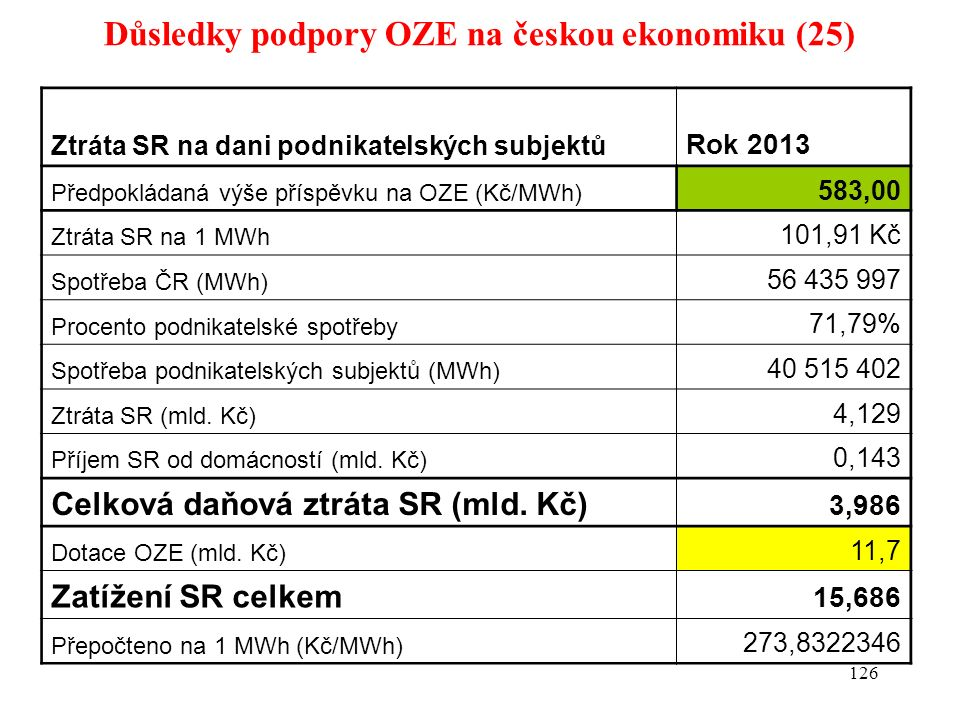 Důsledky podpory OZE na českou ekonomiku (25) 126 Ztráta SR na dani podnikatelských subjektů Rok 2013 Předpokládaná výše příspěvku na OZE (Kč/MWh) 583