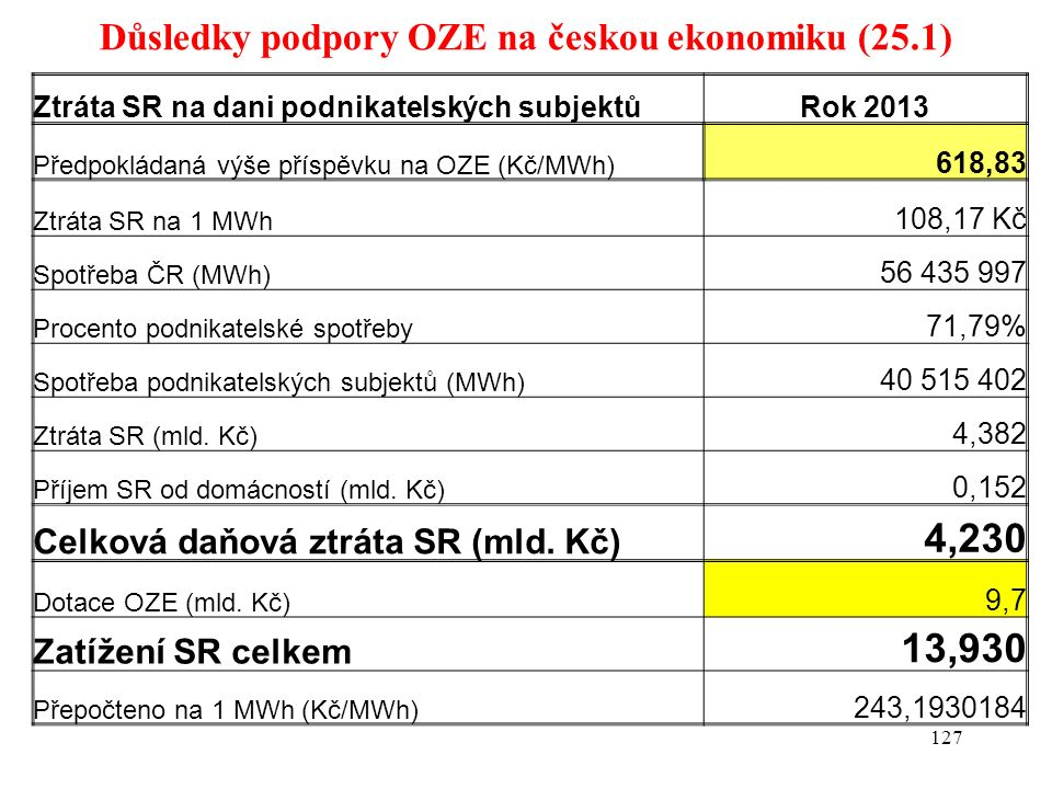 Důsledky podpory OZE na českou ekonomiku (25.1) 127 Ztráta SR na dani podnikatelských subjektůRok 2013 Předpokládaná výše příspěvku na OZE (Kč/MWh) 61