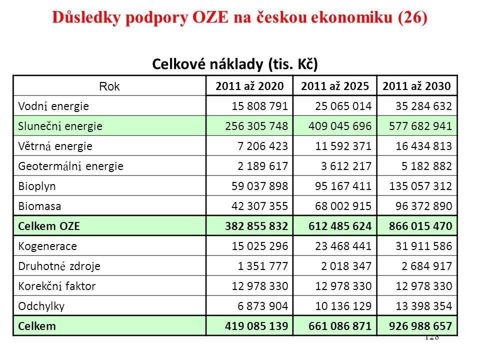 Důsledky podpory OZE na českou ekonomiku (26) 128 Celkové náklady (tis. Kč) Rok 2011 až 20202011 až 20252011 až 2030 Vodn í energie15 808 79125 065 01