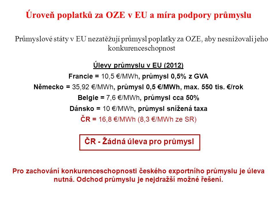 Úroveň poplatků za OZE v EU a míra podpory průmyslu Průmyslové státy v EU nezatěžují průmysl poplatky za OZE, aby nesnižovali jeho konkurenceschopnost Úlevy průmyslu v EU (2012) Francie = 10,5 €/MWh, průmysl 0,5% z GVA Německo = 35,92 €/MWh, průmysl 0,5 €/MWh, max.