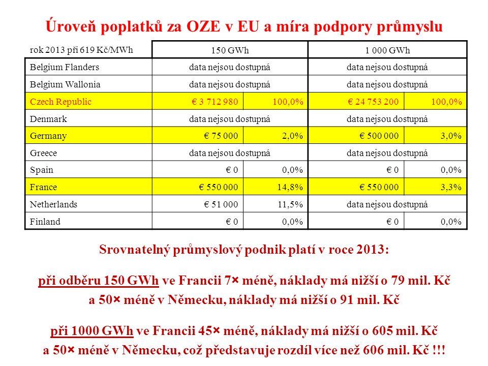 Úroveň poplatků za OZE v EU a míra podpory průmyslu Srovnatelný průmyslový podnik platí v roce 2013: při odběru 150 GWh ve Francii 7× méně, náklady má