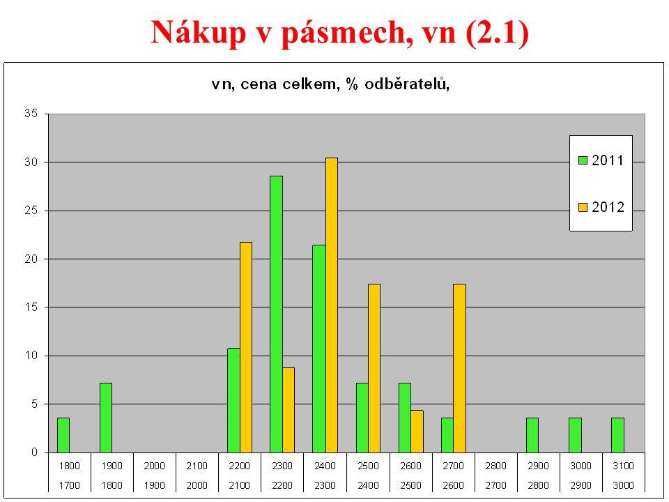 31 Nákup v pásmech, vn (2.1)