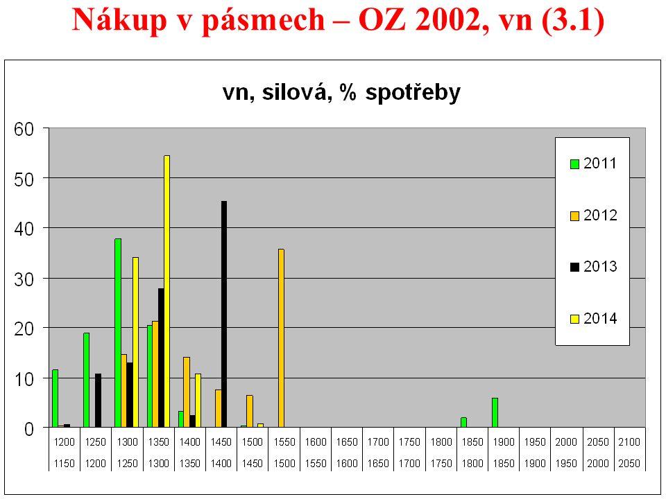 33 Nákup v pásmech – OZ 2002, vn (3.1)
