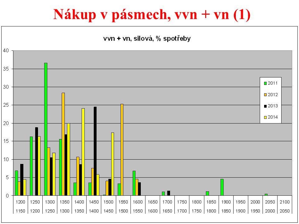 36 Nákup v pásmech, vvn + vn (1)