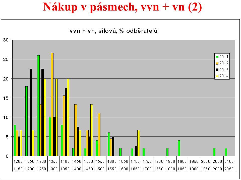37 Nákup v pásmech, vvn + vn (2)