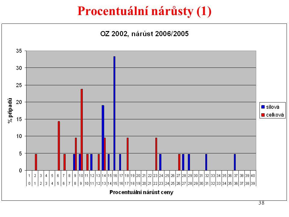 38 Procentuální nárůsty (1)