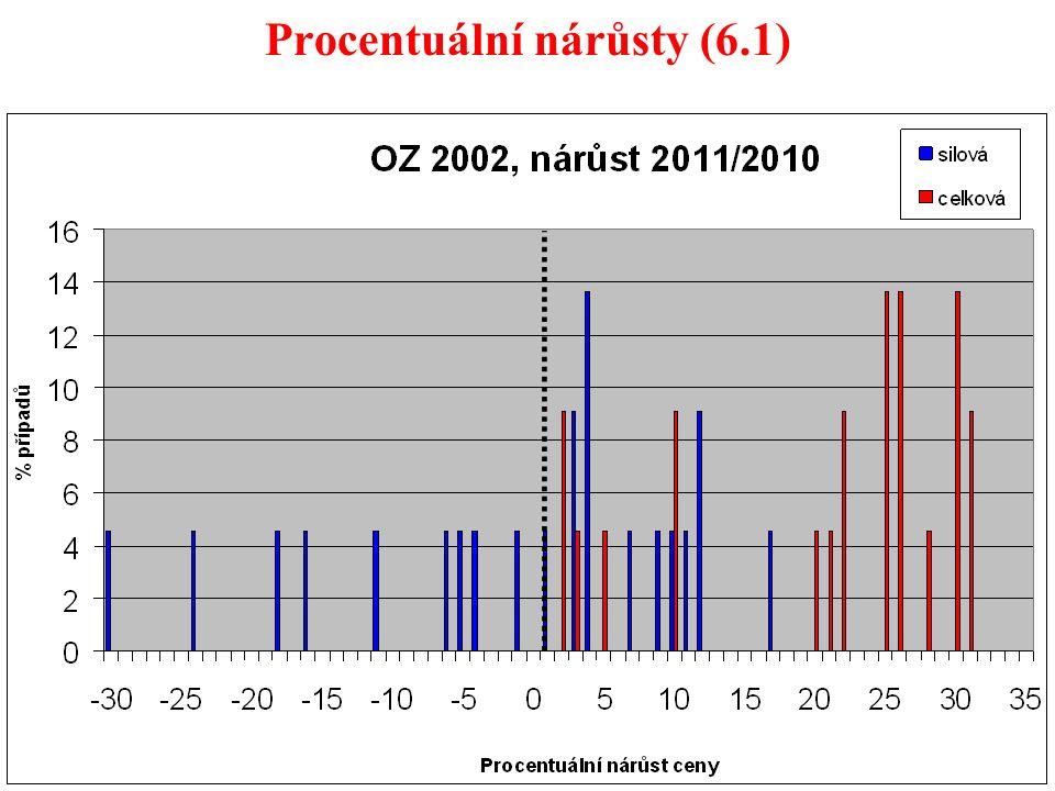 44 Procentuální nárůsty (6.1)