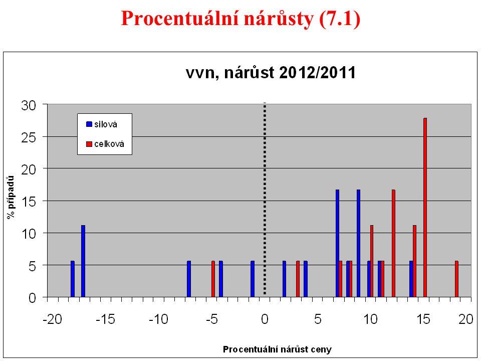 46 Procentuální nárůsty (7.1)