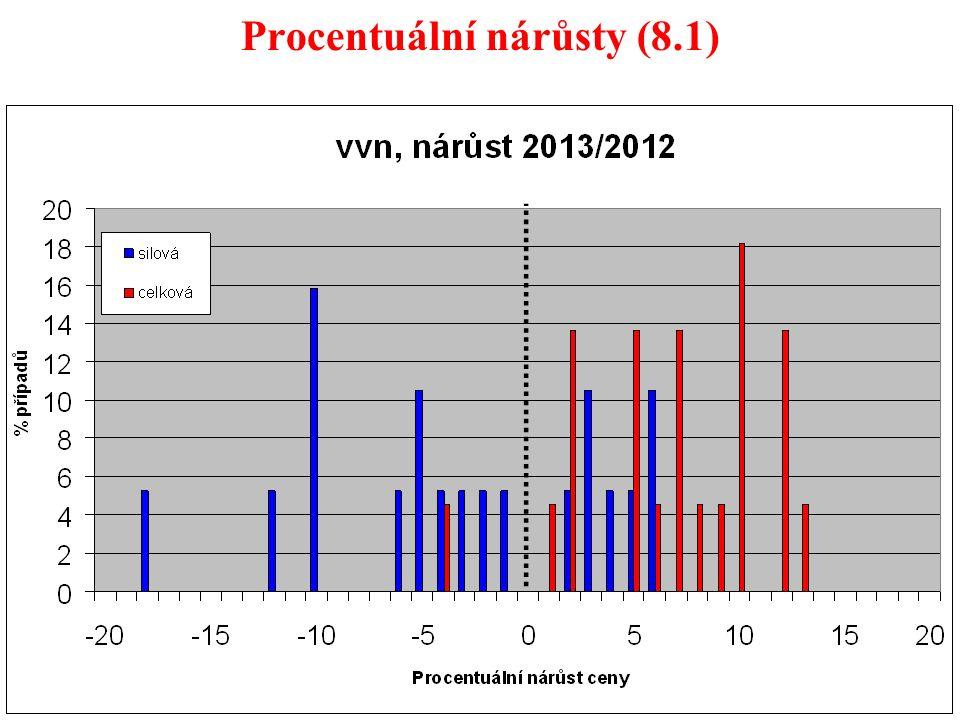 48 Procentuální nárůsty (8.1)