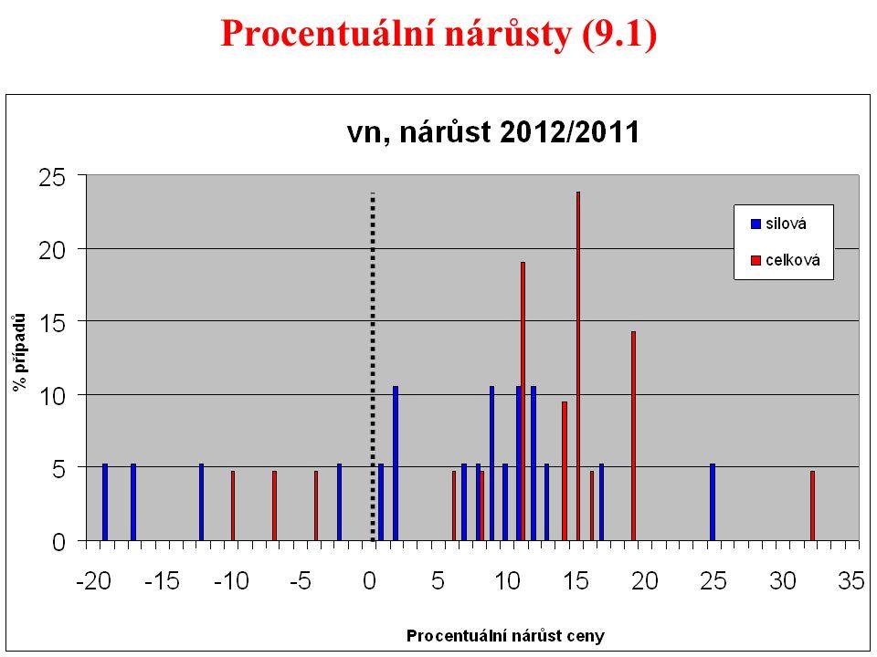 50 Procentuální nárůsty (9.1)