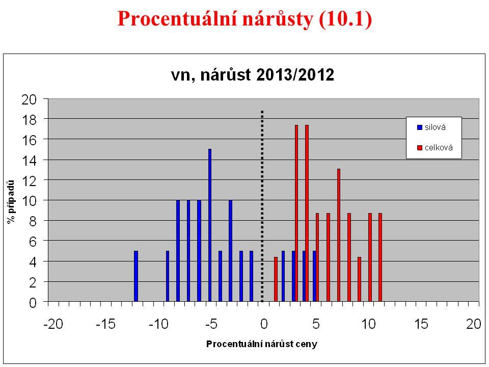 52 Procentuální nárůsty (10.1)