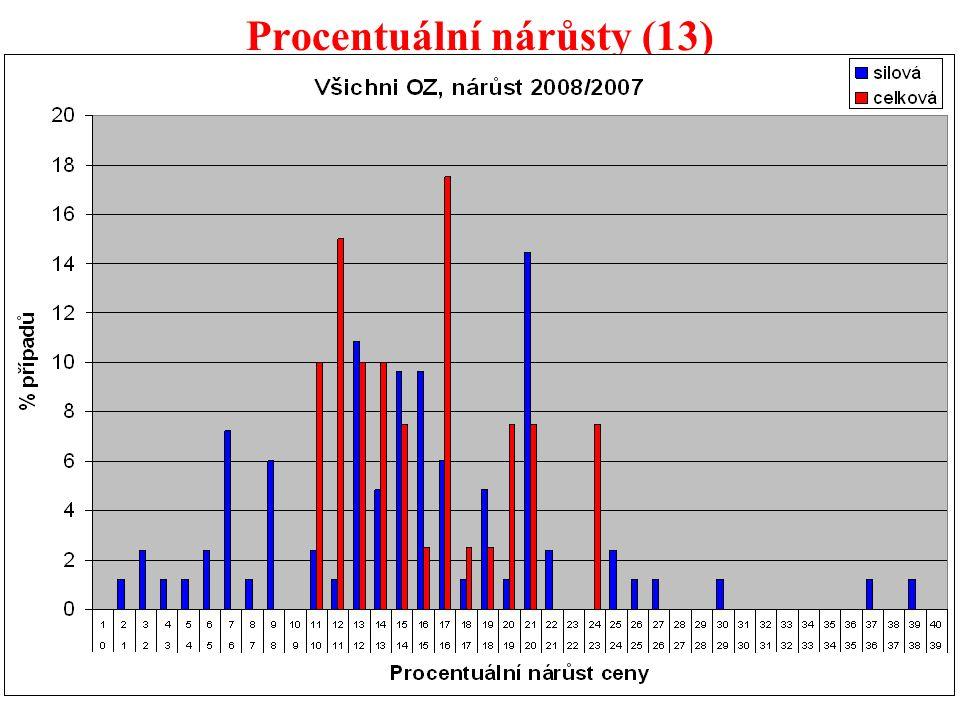 55 Procentuální nárůsty (13)