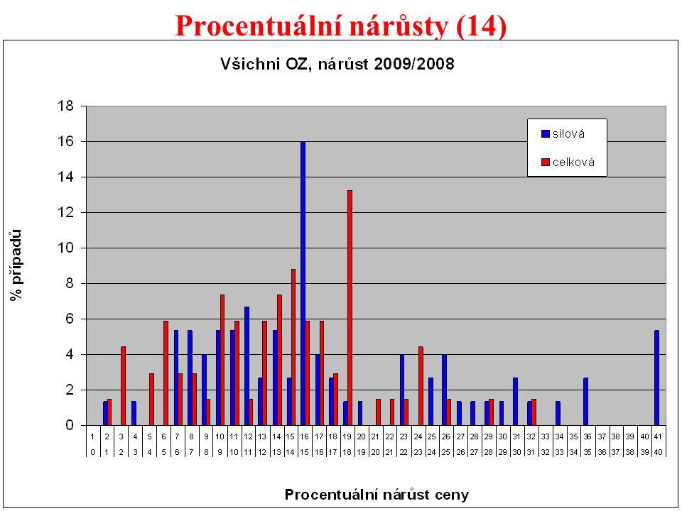 56 Procentuální nárůsty (14)