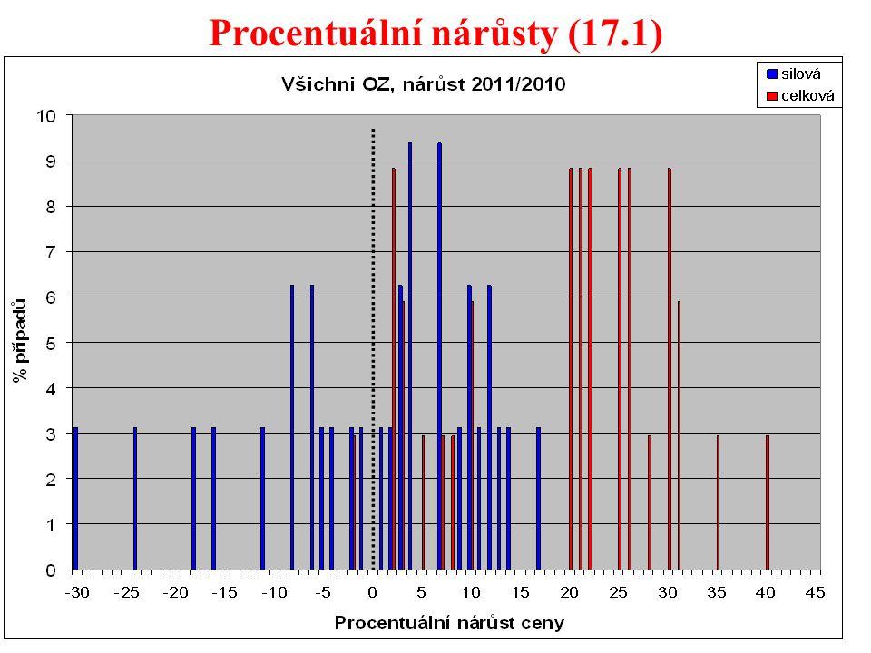 59 Procentuální nárůsty (17.1)