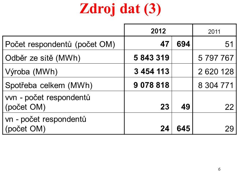 6 Zdroj dat (3) 2012 2011 Počet respondentů (počet OM)4769451 Odběr ze s í tě (MWh)5 843 319 5 797 767 Výroba (MWh)3 454 113 2 620 128 Spotřeba celkem (MWh)9 078 818 8 304 771 vvn - počet respondentů (počet OM)234922 vn - počet respondentů (počet OM)2464529