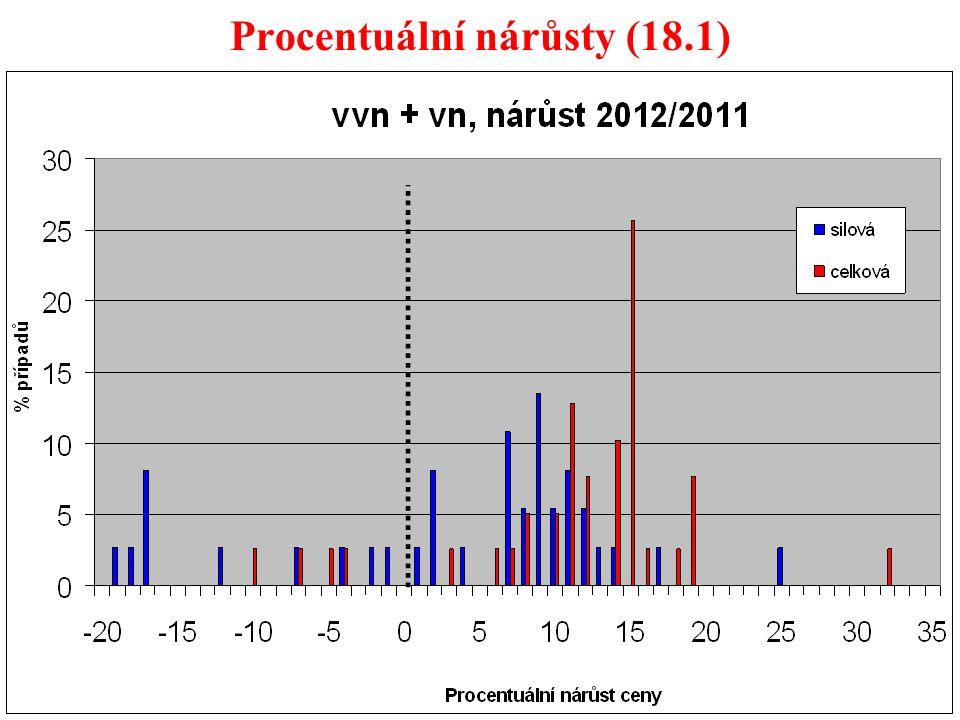61 Procentuální nárůsty (18.1)