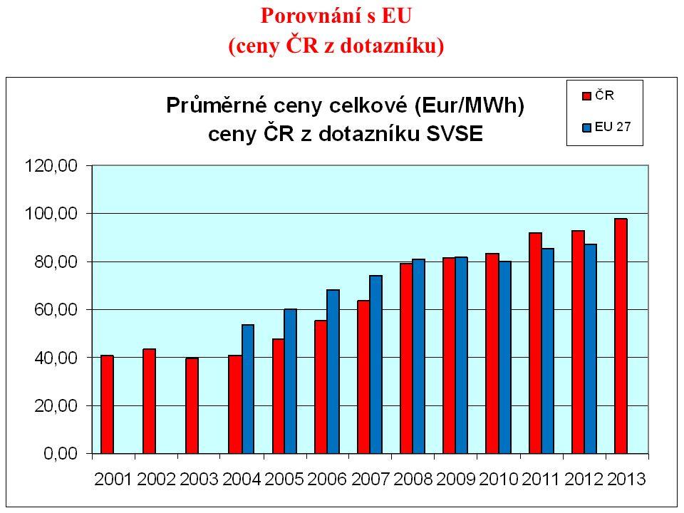 68 Porovnání s EU (ceny ČR z dotazníku)
