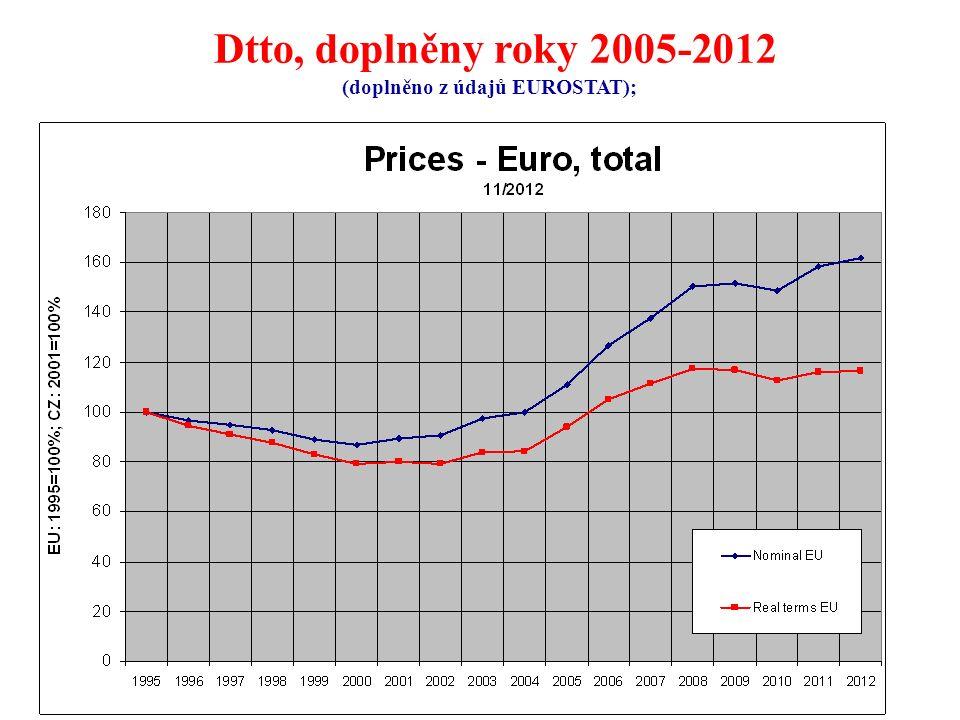 72 Dtto, doplněny roky 2005-2012 (doplněno z údajů EUROSTAT);