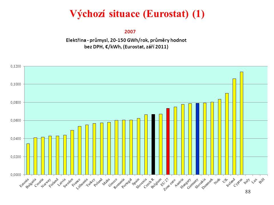 88 Výchozí situace (Eurostat) (1)