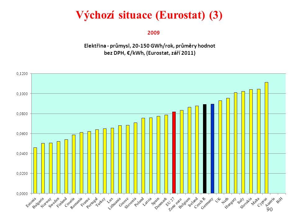 90 Výchozí situace (Eurostat) (3)