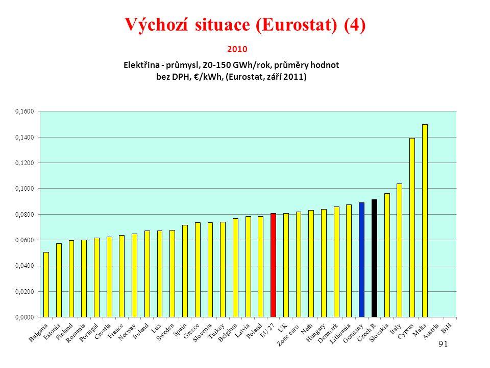 91 Výchozí situace (Eurostat) (4)
