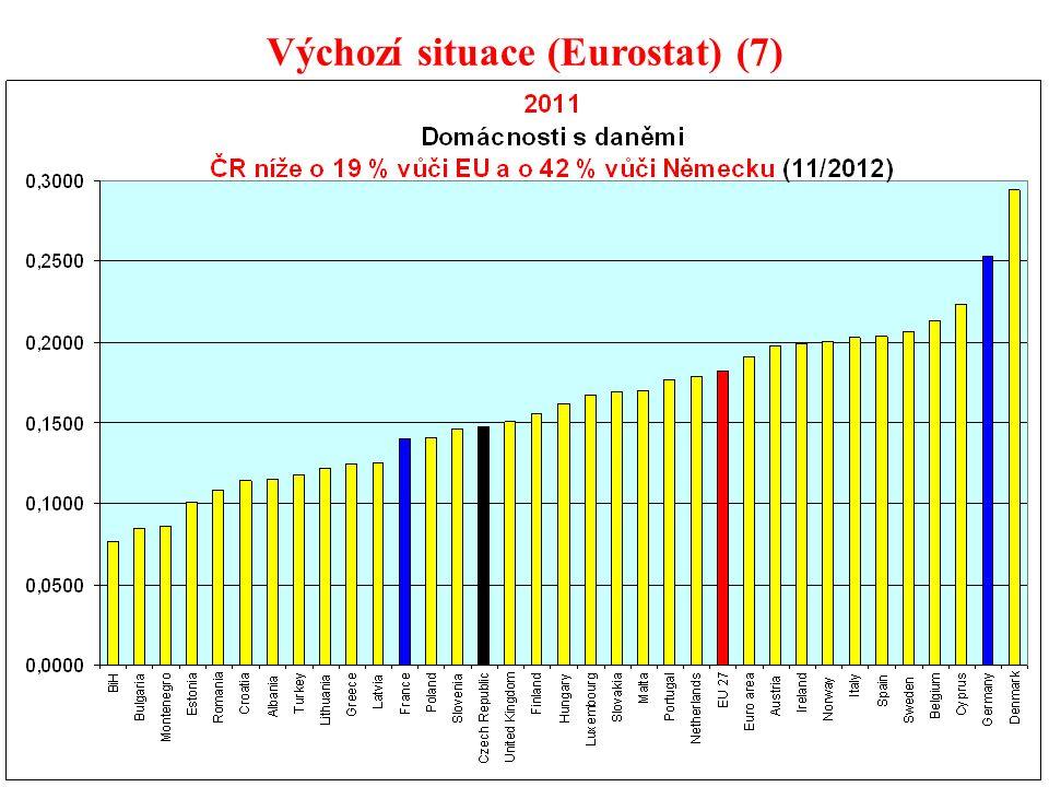 94 Výchozí situace (Eurostat) (7)