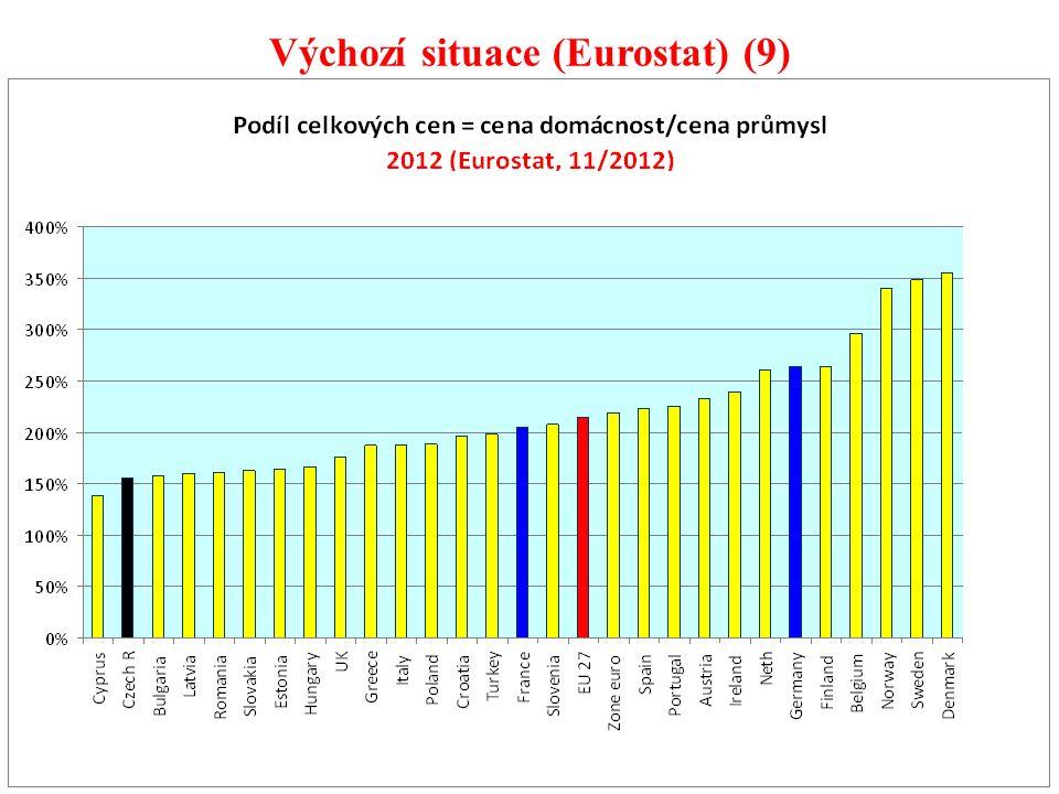 96 Výchozí situace (Eurostat) (9)