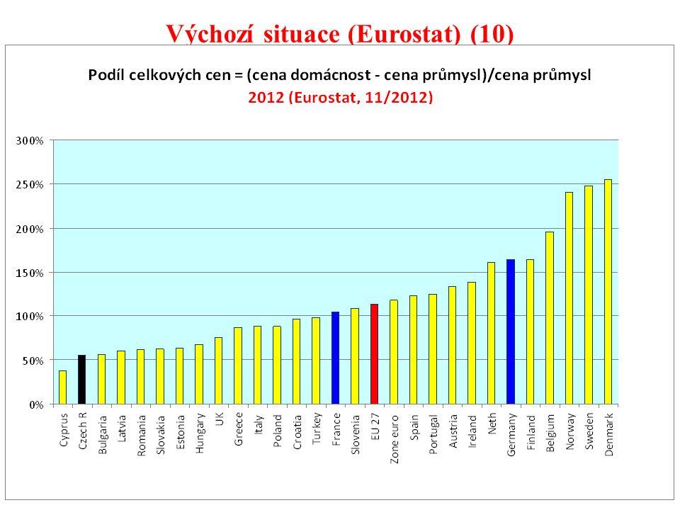 97 Výchozí situace (Eurostat) (10)