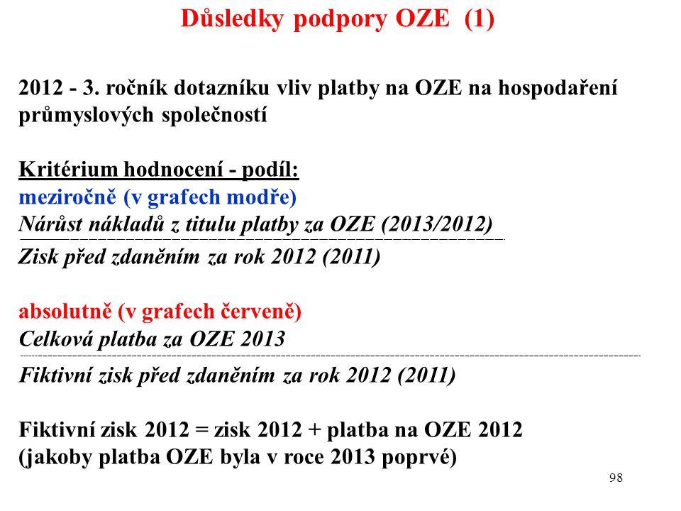 98 Důsledky podpory OZE (1) 2012 - 3. ročník dotazníku vliv platby na OZE na hospodaření průmyslových společností Kritérium hodnocení - podíl: meziroč
