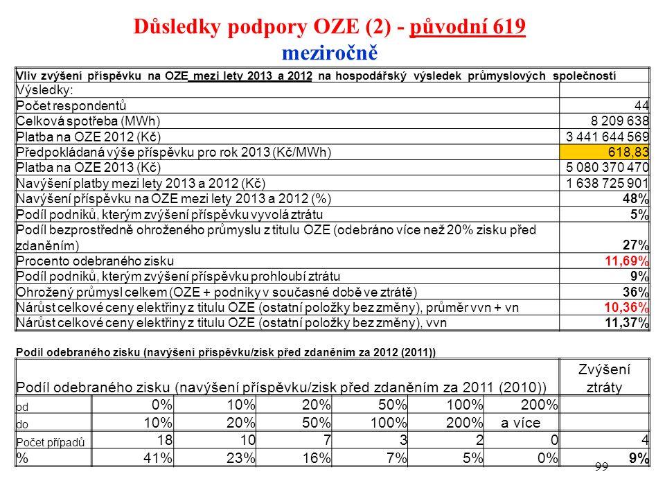 Důsledky podpory OZE (2) - původní 619 meziročně 99 Vliv zvýšení příspěvku na OZE mezi lety 2013 a 2012 na hospodářský výsledek průmyslových společnos
