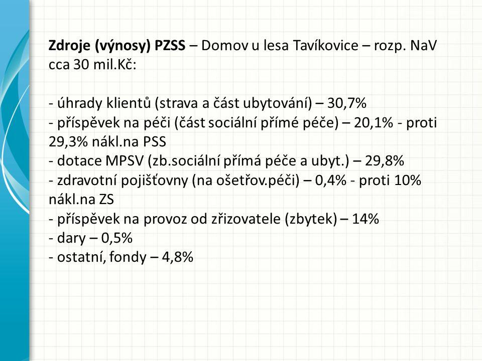 Zdroje (výnosy) PZSS – Domov u lesa Tavíkovice – rozp.
