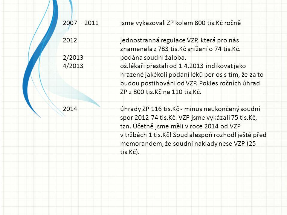 2007 – 2011 jsme vykazovali ZP kolem 800 tis.Kč ročně 2012 jednostranná regulace VZP, která pro nás znamenala z 783 tis.Kč snížení o 74 tis.Kč.