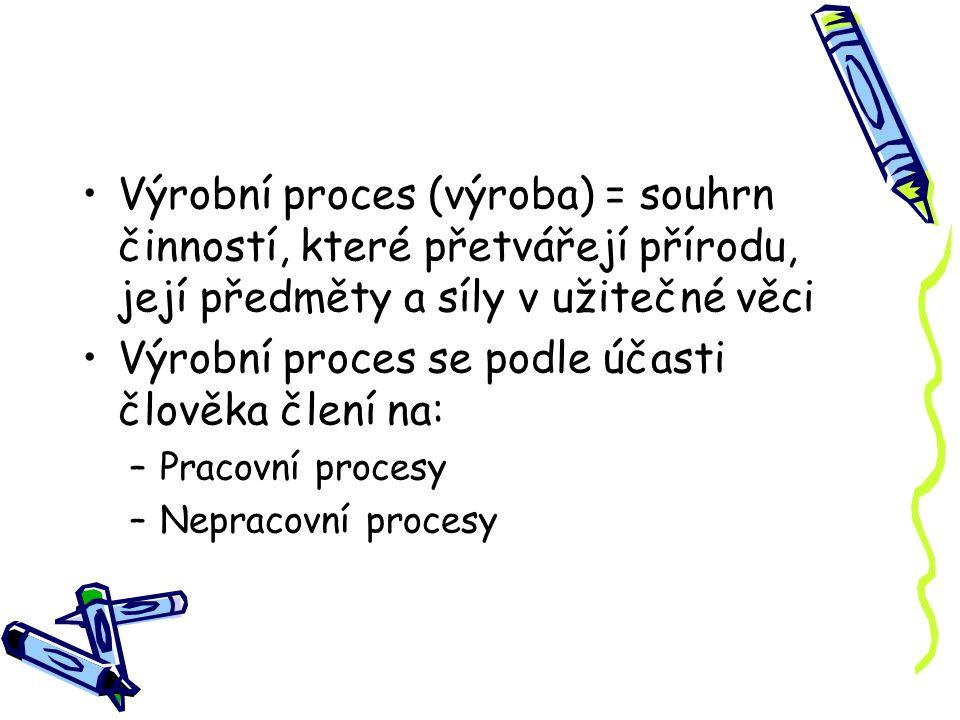Výrobní proces (výroba) = souhrn činností, které přetvářejí přírodu, její předměty a síly v užitečné věci Výrobní proces se podle účasti člověka člení na: –Pracovní procesy –Nepracovní procesy